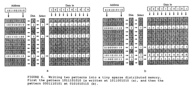 SDM Structure Image